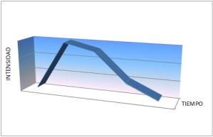 imagen de grafico con curva de las emociones